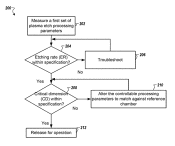 Methods and systems for chamber matching and monitoring