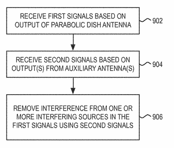 System and method for frequency reuse for wireless point-to-point backhaul