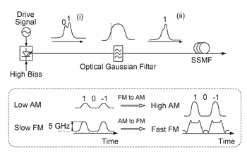 Chirp managed laser generation for next generation passive optical networks