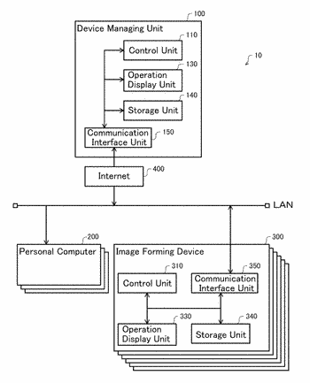 Method for remote management of multiple device configurations
