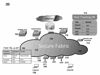 Context export from an access point to a fabric infrastructure