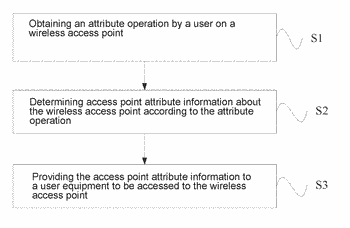 Method and device for generating access point attribute information of wireless access point