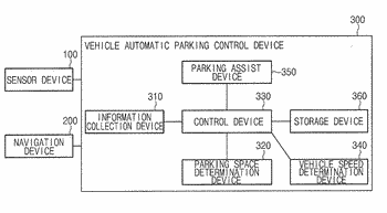 Apparatus for controlling automatic parking of vehicle, system having the same, and method thereof