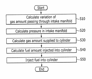 Apparatus and method for controlling fuel injection