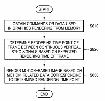 Methods and devices for processing motion-based image