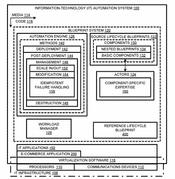 Post-deployment modification of information-technology application using lifecycle blueprint