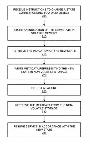 Systems and methods for continuously available network file system (nfs) state data