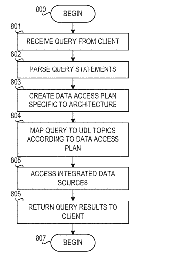 Executing queries referencing data stored in a unified data layer