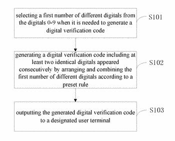 Numerical verification code generation method and device