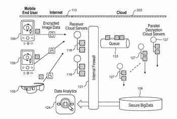 Systems and methods for secure file transmission and cloud storage