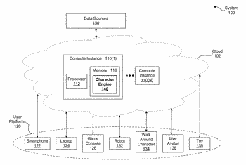 Modeling characters that interact with users as part of a character-as-a-service implementation