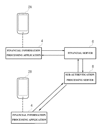 Customized financial processing system using sub-authentication, and method therefor