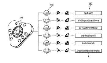 Integrated remote control device and computer readable recording medium storing remote controlling method using the ...