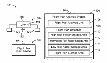 Flight plan analysis systems and methods for unmanned aerial vehicles