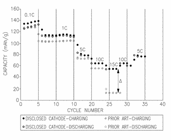 High-rate-charging cathodes with in-battery polymerization of conducting polymers