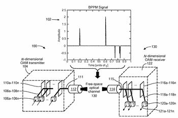 Binomial pulse-position modulation (bppm) using sparse recovery for free-space optical fading/turbulent channels