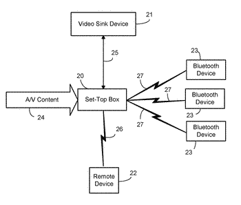 Calibration device, method and program for achieving synchronization between audio and video data when using ...