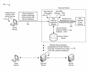 Decryption of secure sockets layer sessions having enabled perfect forward secrecy using a diffie-hellman key ...