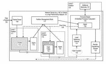 System and method for providing partitions of classification resources in a network device