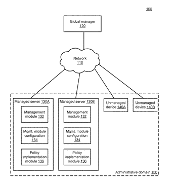 Automated generation of access control rules for use in a distributed network management system that ...