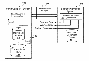 Hybrid cloud integration systems and methods
