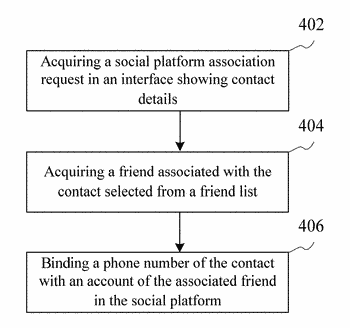 Method, system and computer-readable storage medium for cross-platform synchronization of contacts in a multi-platform environment