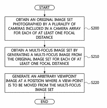 Apparatus and method for generating image of arbitrary viewpoint using camera array and multi-focus image