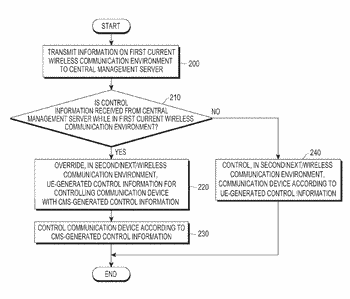 Communication device and method of controlling based on wireless communication environment