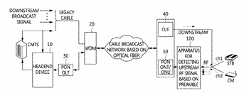 Apparatus and method for detecting upstream rf signals based on preamble, and apparatus for cable ...