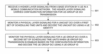 Methods of efficient downlink control information transmission
