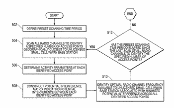 Method and apparatus for optimizing selection of radio channel frequency and adaptive clear channel assessment ...